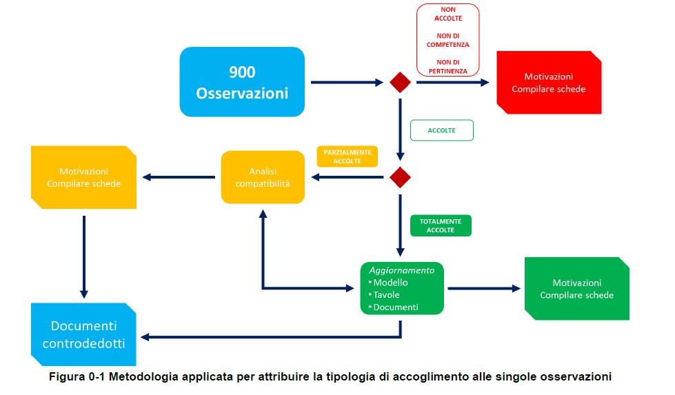 metodologia applicata