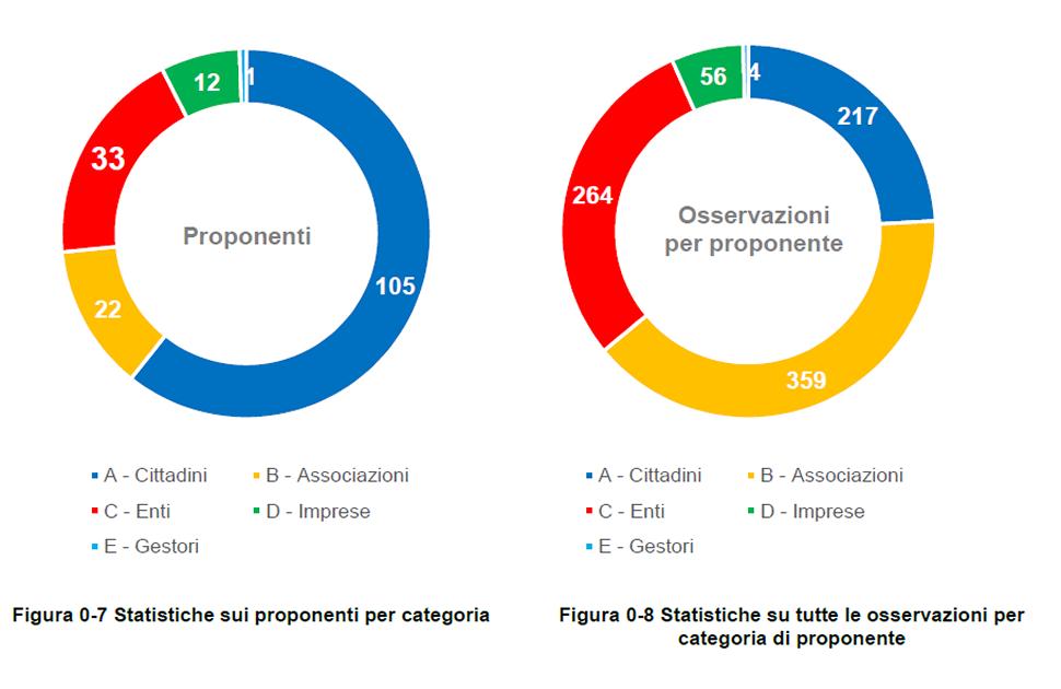Figura 0-7 Statistiche sui proponenti per categoria
