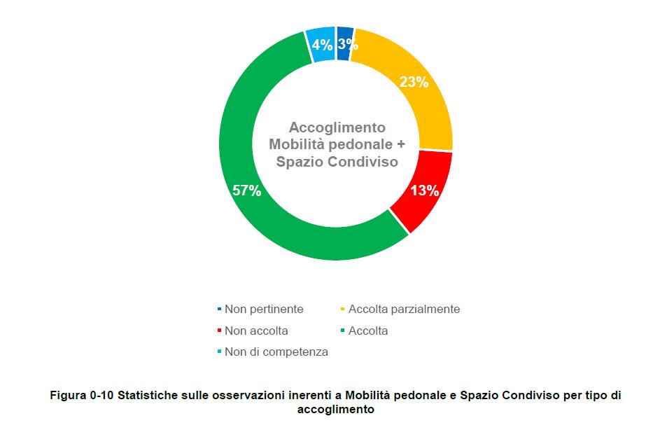 Figura 0-10 Statistiche sulle osservazioni inerenti a Mobilità pedonale e Spazio Condiviso per tipo di accoglimento