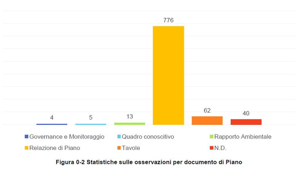Figura 0-2 Statistiche sulle osservazioni per documento di Piano