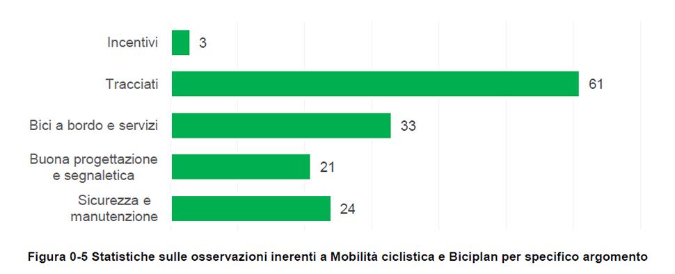 Figura 0-5 Statistiche sulle osservazioni inerenti a Mobilità ciclistica e Biciplan per specifico argomento