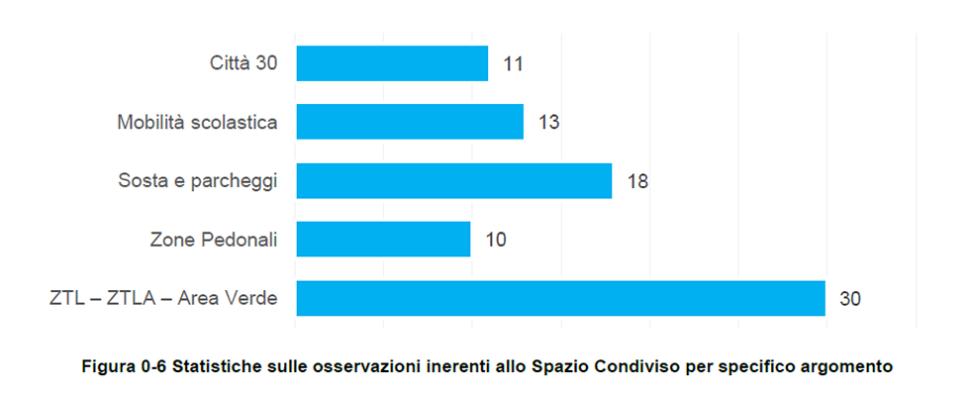 Figura 0-6 Statistiche sulle osservazioni inerenti allo Spazio Condiviso per specifico argomento