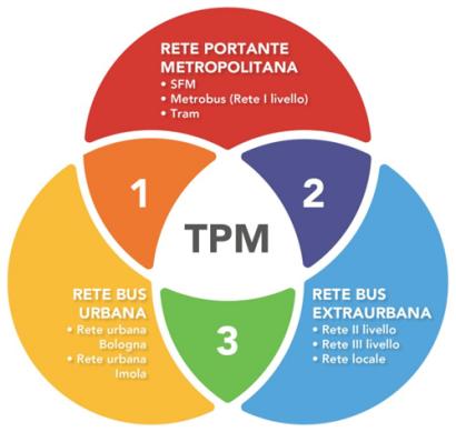 schema TPM