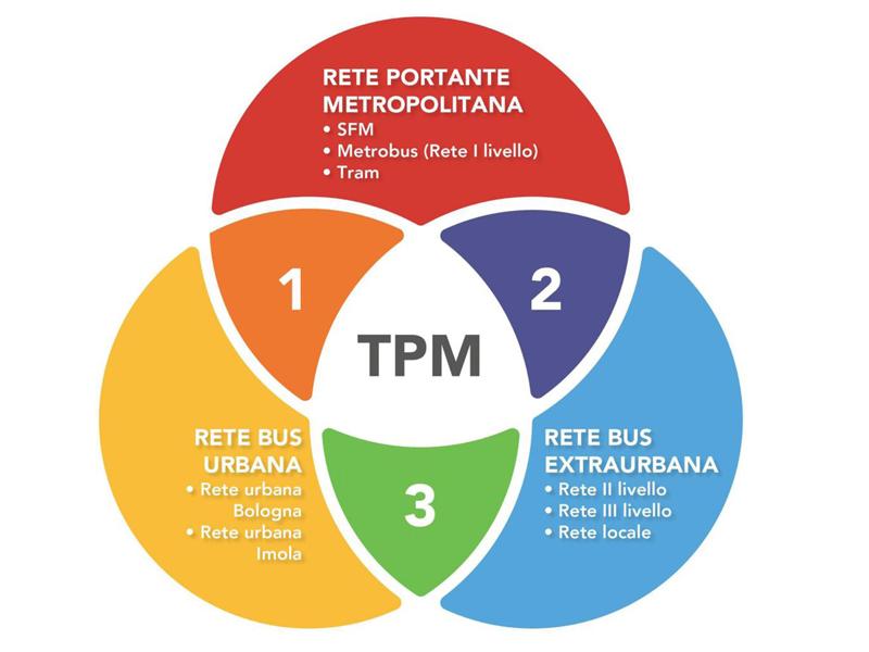 Treni, tram, metrobus, Centri di mobilità: nasce il Trasporto Pubblico Metropolitano