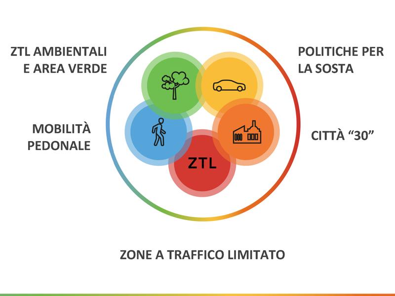 Sharing, incentivi, area verde, ztl... le politiche per una mobilità sostenibile e condivisa