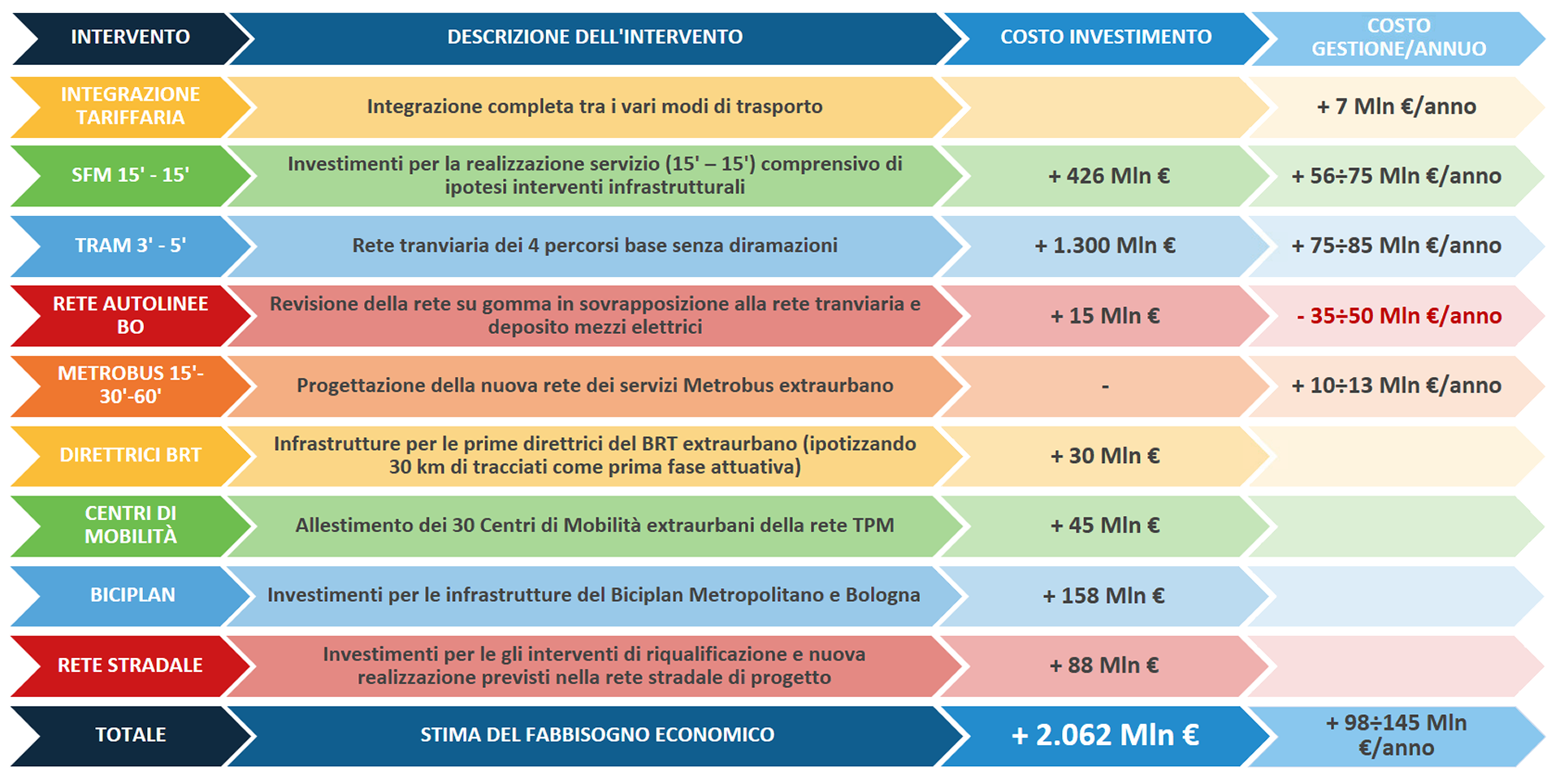 Costi di investimento e di quelli di gestione necessari alla realizzazione delle infrastrutture e all'attuazione delle strategie previste dal Piano