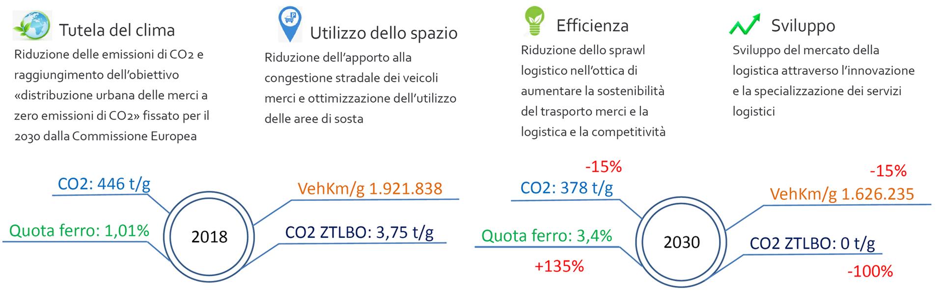 strategie per la mobilità sostenibile delle merci sia per la logistica distributiva in ambito urbano che per la logistica industriale