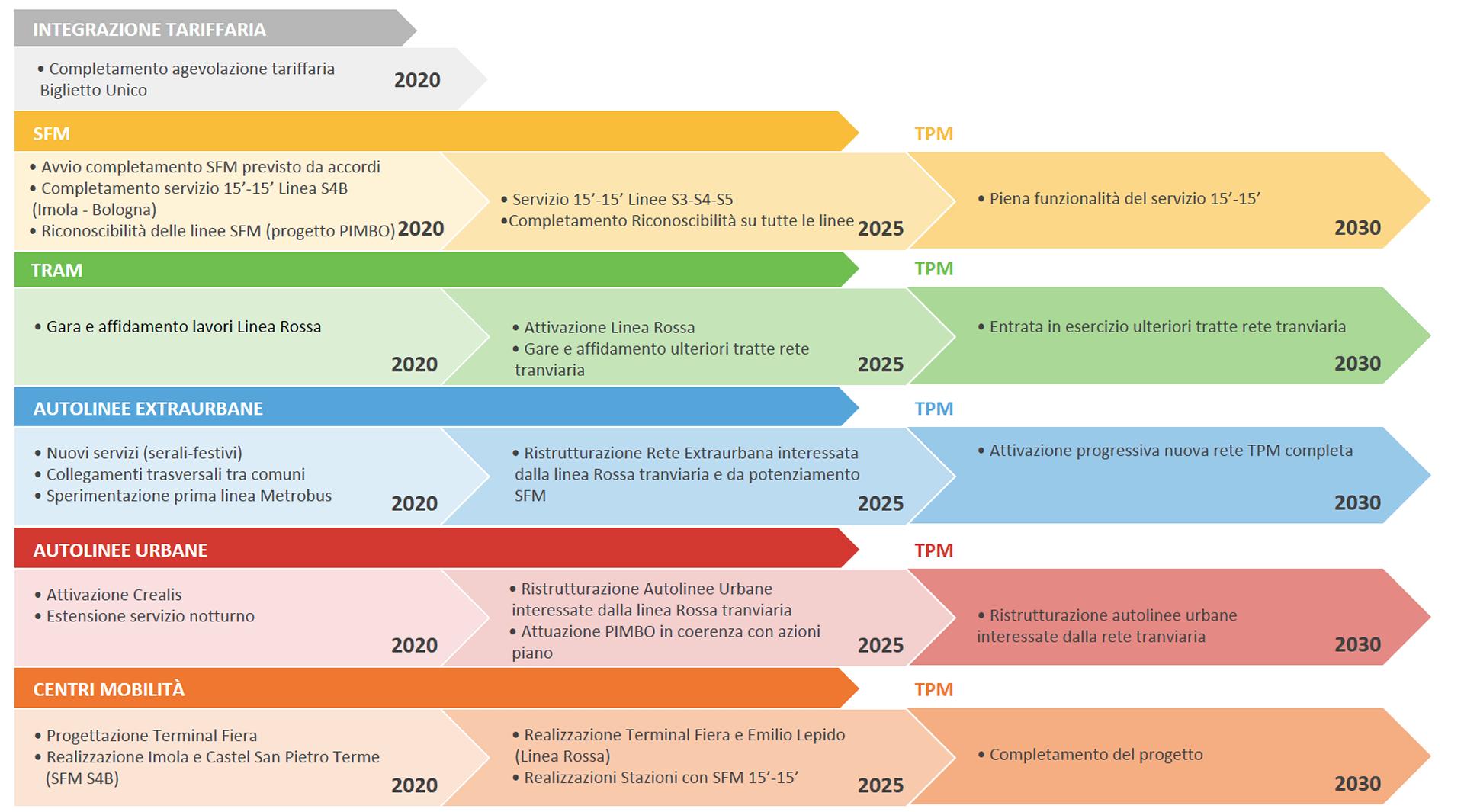 Le principali azioni di Piano rappresentate attraverso un quadro sintetico che consente di visualizzare le diverse fasi di attuazione previste - parte 1