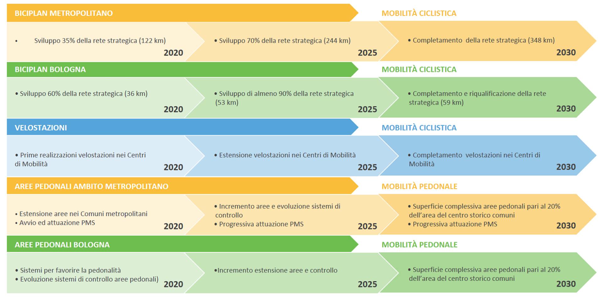 Le principali azioni di Piano rappresentate attraverso un quadro sintetico che consente di visualizzare le diverse fasi di attuazione previste - parte 2