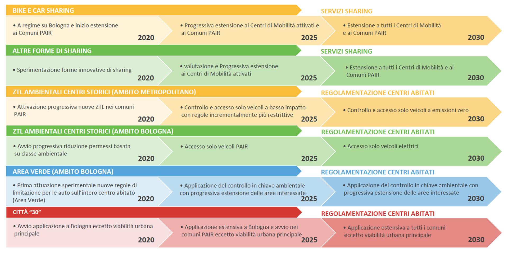 Le principali azioni di Piano rappresentate attraverso un quadro sintetico che consente di visualizzare le diverse fasi di attuazione previste - parte 3