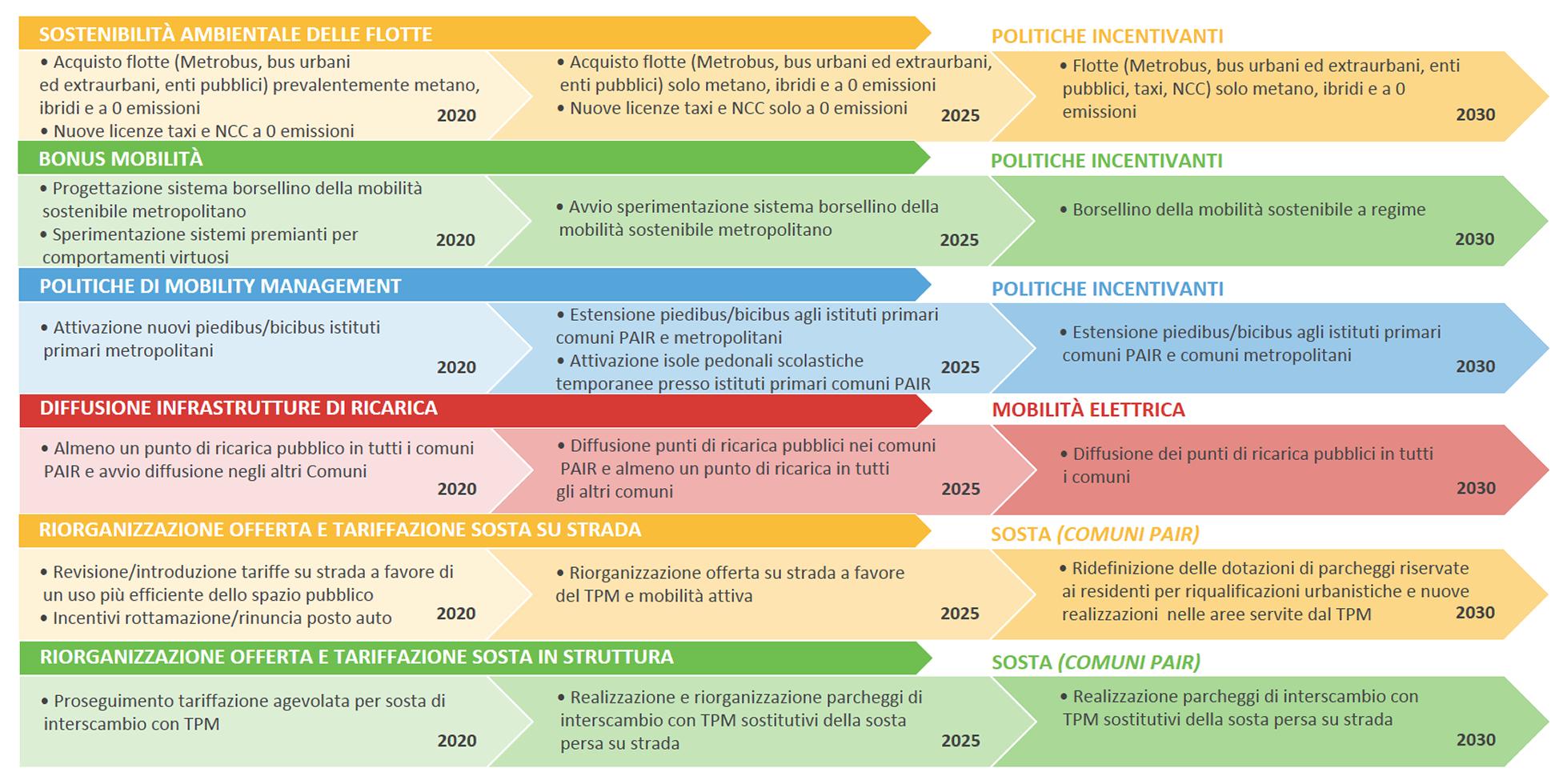 Le principali azioni di Piano rappresentate attraverso un quadro sintetico che consente di visualizzare le diverse fasi di attuazione previste - parte 4